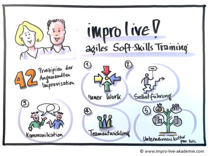impro lvie! Soft-Skills-Training